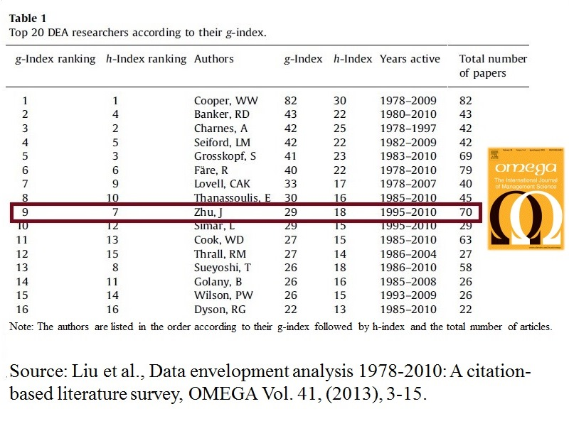 He is ranked No. 7  with respect to h-index and No. 3 with respect to the total number of published 